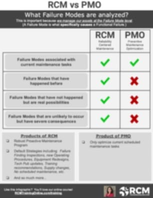 RCM vs PMO rev blurred
