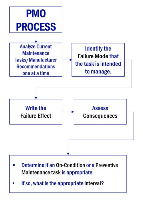 PMO Process (1)