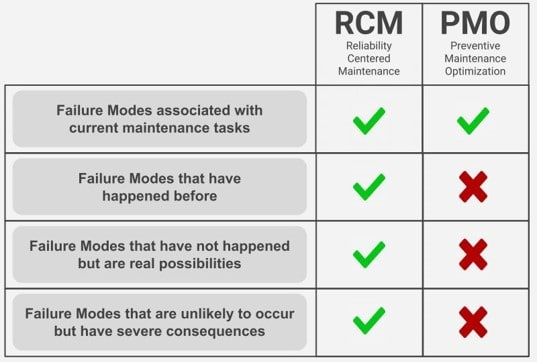PMO Failure Mode Comparison